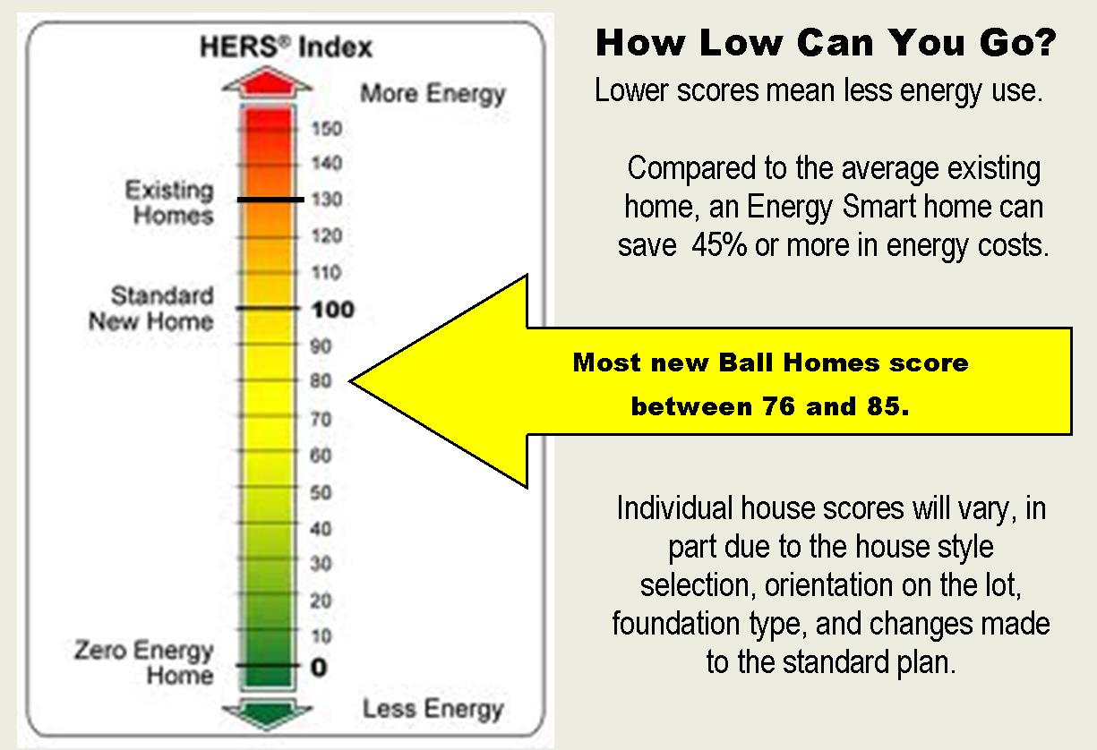 It Also Estimates The Annual Energy Savings Compared To Average Existing Home Lower Score More Efficient